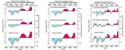 Comparison of OHC in top 3000m, top 800m, top 300m, Levitus (2000)