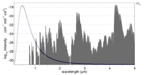 CO2 absorption in the 0.17-5um band, with solar spectrum overlaid