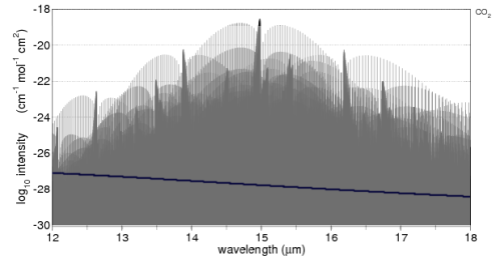 CO2 absorption in the 12-18um band, with terrestrial spectrum overlaid