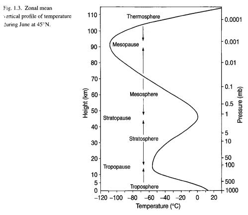 Atmospheric Pressure and Temperature, Bigg (2005)