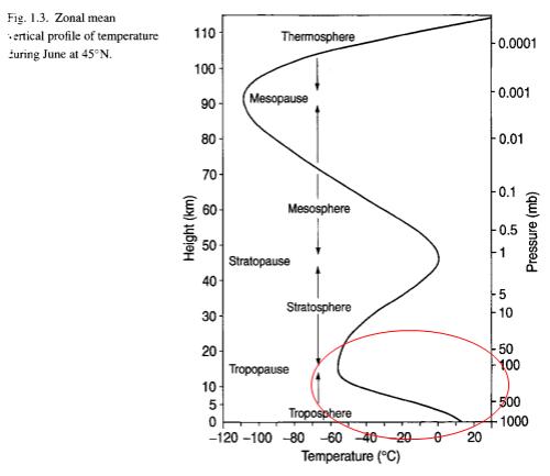 Atmospheric Temperature & Pressure Profile, Bigg (2005)