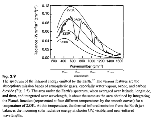 Outgoing longwave radiation at TOA, Taylor (2005)