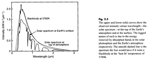 Solar Radiation, top of atmosphere and at earth's surface, Taylor (2005)