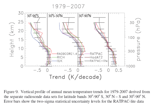 Stratospheric temperature trends by pressure, 1979-2007, Randel (2008)
