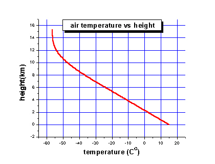 Typical temperature profile in the troposphere