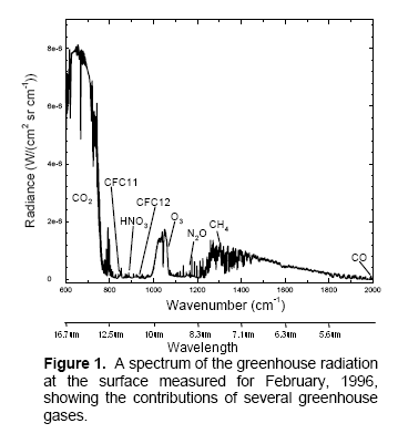 Measured downward longwave radiation at the earth's surface