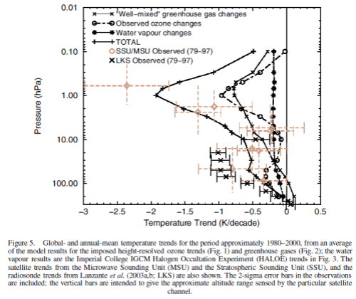 Stratospheric observations and models for ozone, GHG and water vapor changes, Shine (2003)