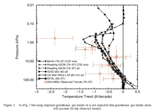 "Stratospheric observations and models for ""greenhouse"" gas changes, Shine (2003)"