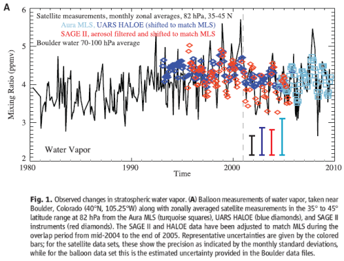 Stratospheric water vapor measured 40'N, 1980-2010, Solomon (2010)