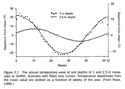 Temperature at two depths in soil - annual variation, Robinson (1999)