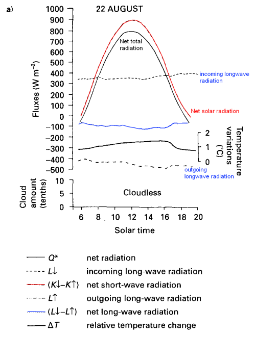 Sensible Heat, Latent Heat and Radiation | The Science of Doom