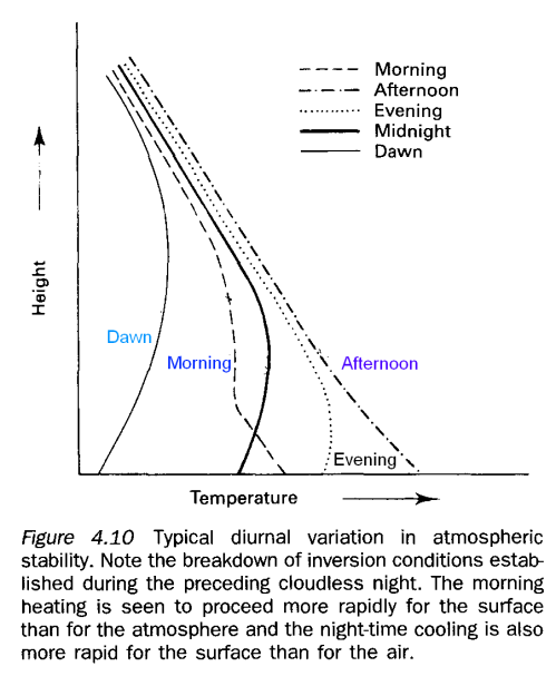 Temperature profiles throughout the day, Robinson (1999)