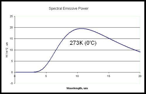 Blackbody radiation at 273K (0'C)