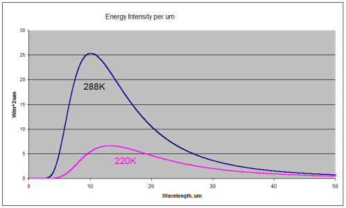 Blackbody radiation at 288K (15'C) and 220K (-53'C)