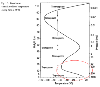 Pressure and height vs temperature, Bigg 2005