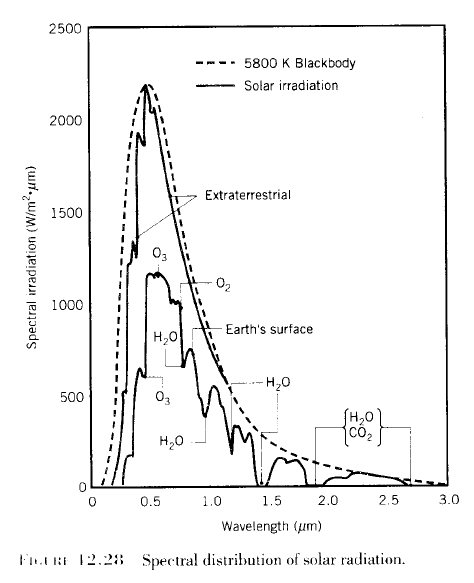Solar Radiation and the Blackbody Curve for 5780K, Incropera (2007)