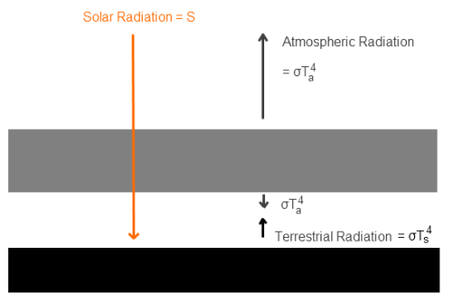 Simple climate model - atmosphere perfectly transparent to solar radiation, and totally opaque in the infra-red