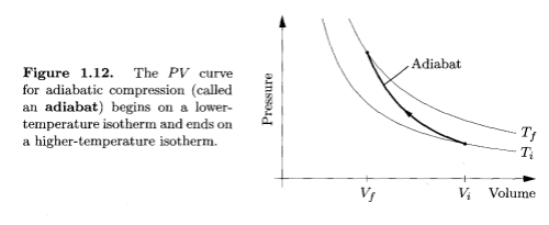 Adiabatic Compression, Thermal Physics, Schroeder