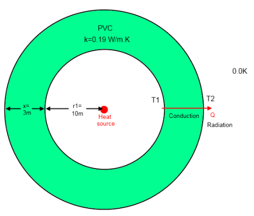 do trenberth and kiehl understand the first law of thermodynamics