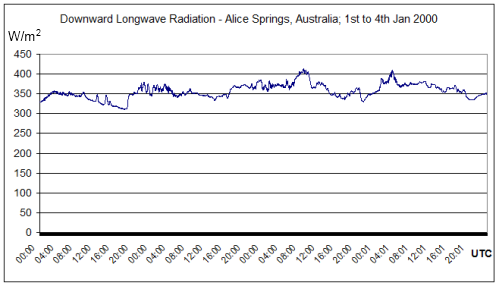 Forgan, Bruce (2007): Basic measurements of radiation at station Alice Springs (2000-06)