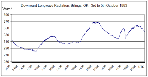 Data from the BSRN network, courtesy of the World Radiation Monitoring Center