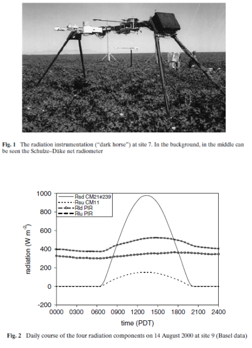 Upward and downward radiation measurements, EBEX 2000, Kohsiek (2007)