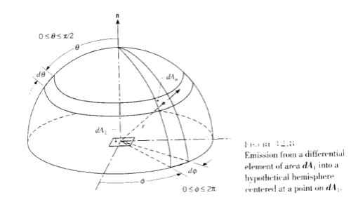 Hemispherical Radiation, Incropera and DeWitt (2007)