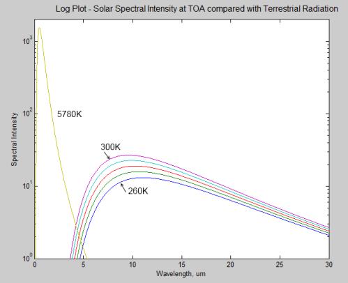 logaritmisk skala forklaring