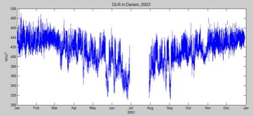 Long, Charles (2009): Basic measurements of radiation at station Darwin