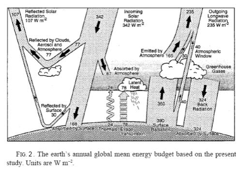 From Kiehl & Trenberth (1997)