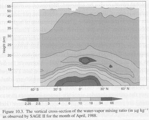 "From ""Frontiers in Climate Modeling"" (2006)"
