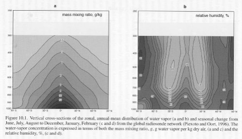 "Water Vapor Observations, Soden - ""Frontiers of Climate Modeling"", chapter 10"
