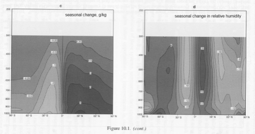 """Water Vapor Observations, Soden - """"Frontiers of Climate Modeling"""", chapter 10"""