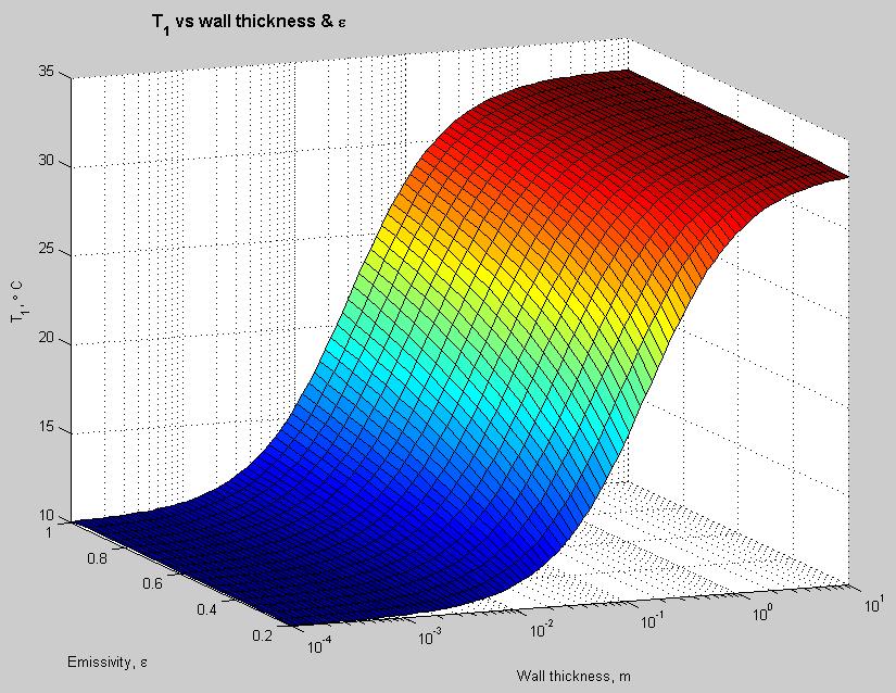 Heat Transfer Basics Part Zero The Science Of Doom