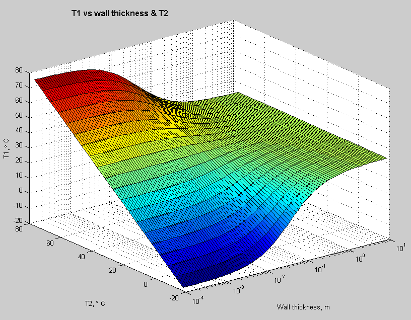 https://scienceofdoom.files.wordpress.com/2010/09/heat-transfer-conduction-radiation-3dgraph.png