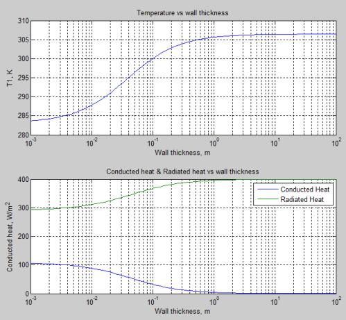 Heat Transfer Basics – Part Zero   The Science of Doom