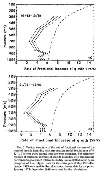 Sun & Oort (1995)
