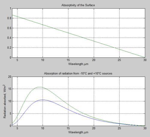 absorbance wavelength graph