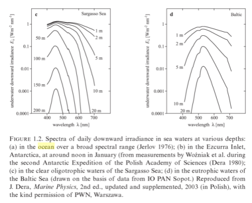"From ""Light Absorption in Sea Water"", Wozniak (2007)"