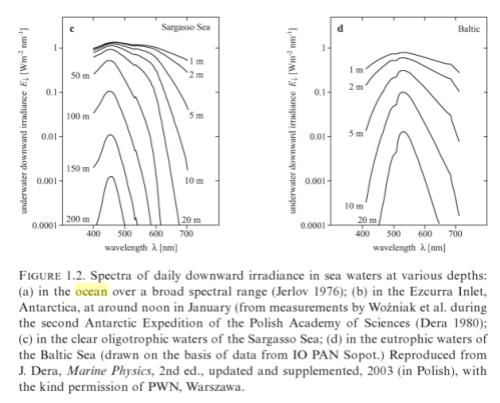"""From """"Light Absorption in Sea Water"""", Wozniak (2007)"""