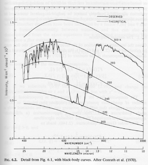 From Atmospheric Radiation, Goody (1989)