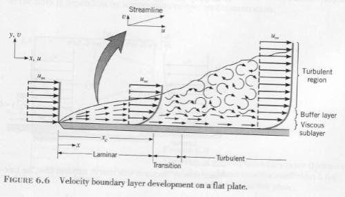 Heat Transfer Basics – Convection