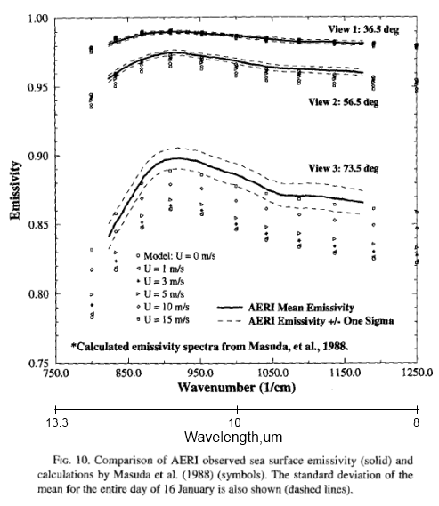 From Smith et al (1996)