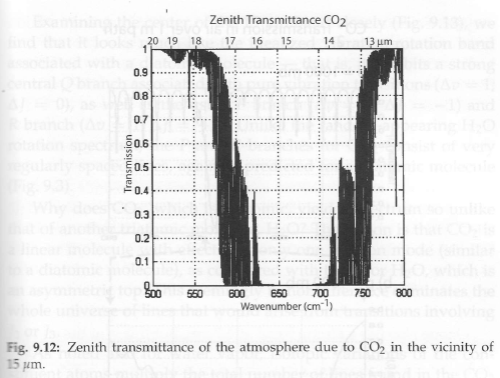 "From ""A First Course in Atmospheric Radiation"", Grant Petty (2006)"