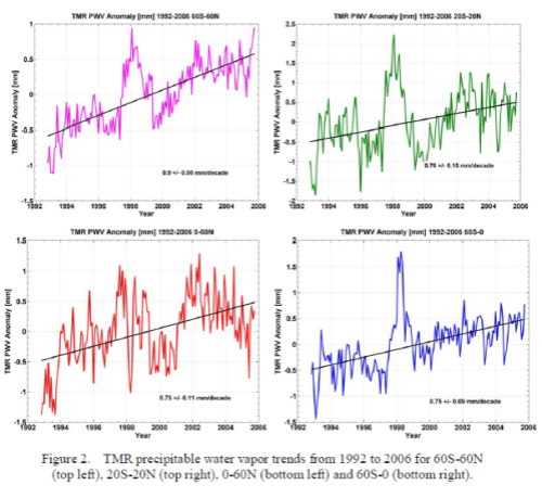 From Brown et al (2007)