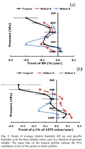 From Paltridge et al (2009)