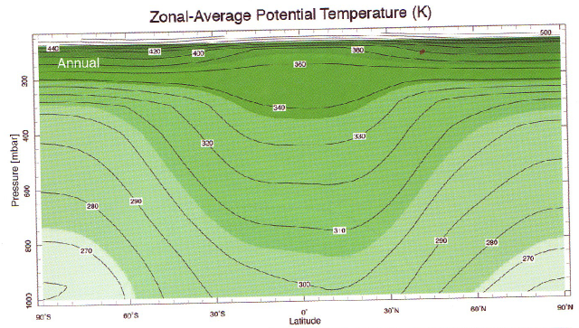 potential-temperature-vs-pressure-vs-lat