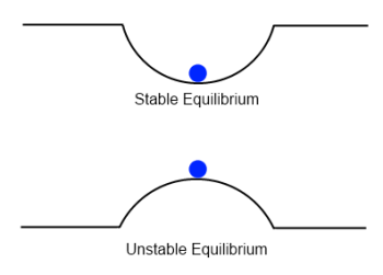 Image result for stable and unstable equilibria