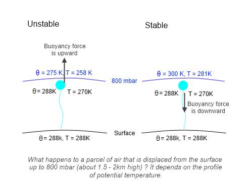 Potential Temperature | The Science of Doom