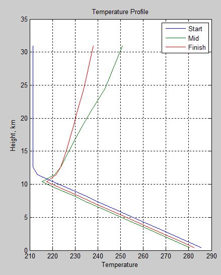 Atmospheric-radiation-11a-temp-profile-strat-wv